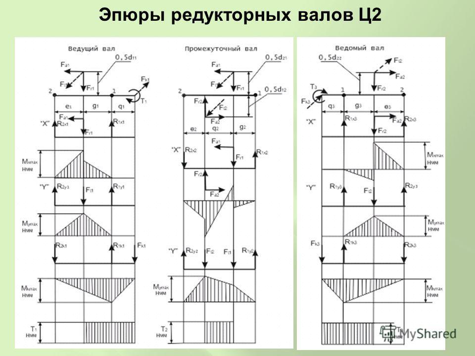 Эпюры редукторных валов Ц2