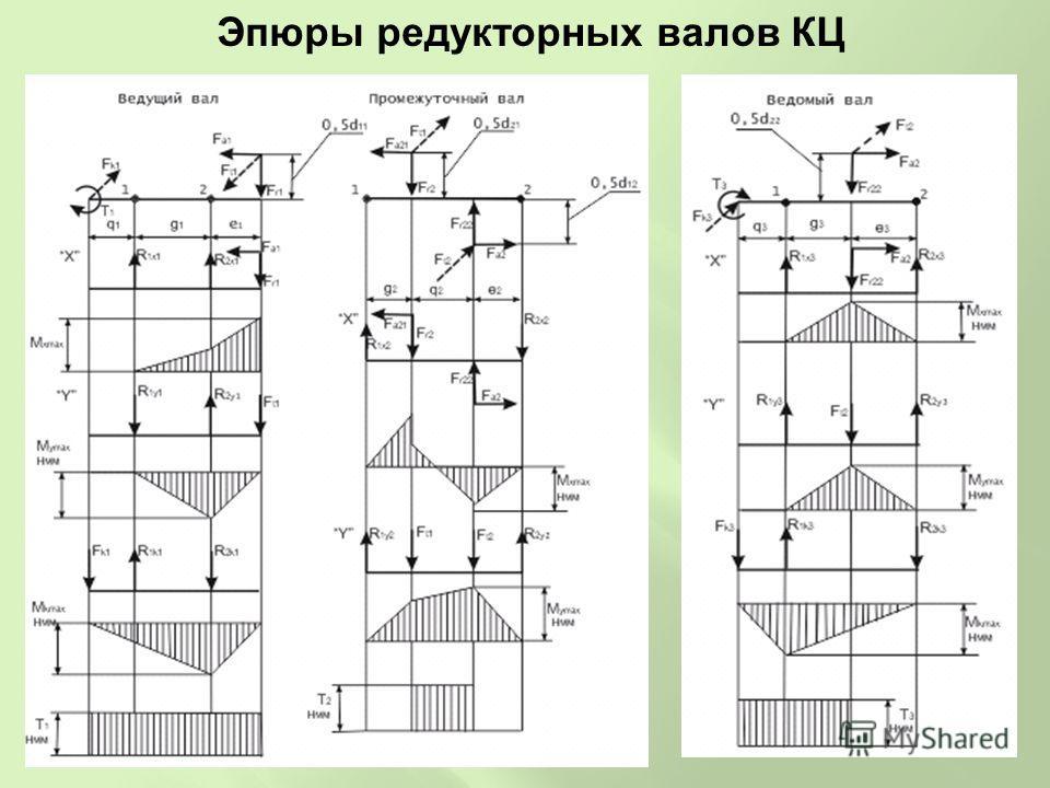Эпюры редукторных валов КЦ