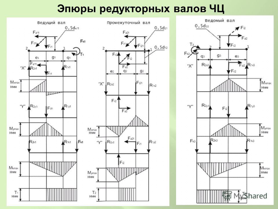 Эпюры редукторных валов ЧЦ