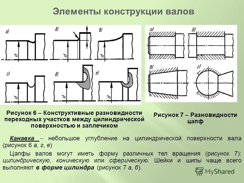 Рисунок 6 – Конструктивные разновидности переходных участков между цилиндрической поверхностью и заплечиком Канавка небольшое углубление на цилиндрической поверхности вала (рисунок 6 а, г, е) Цапфы валов могут иметь форму различных тел вращения (рису