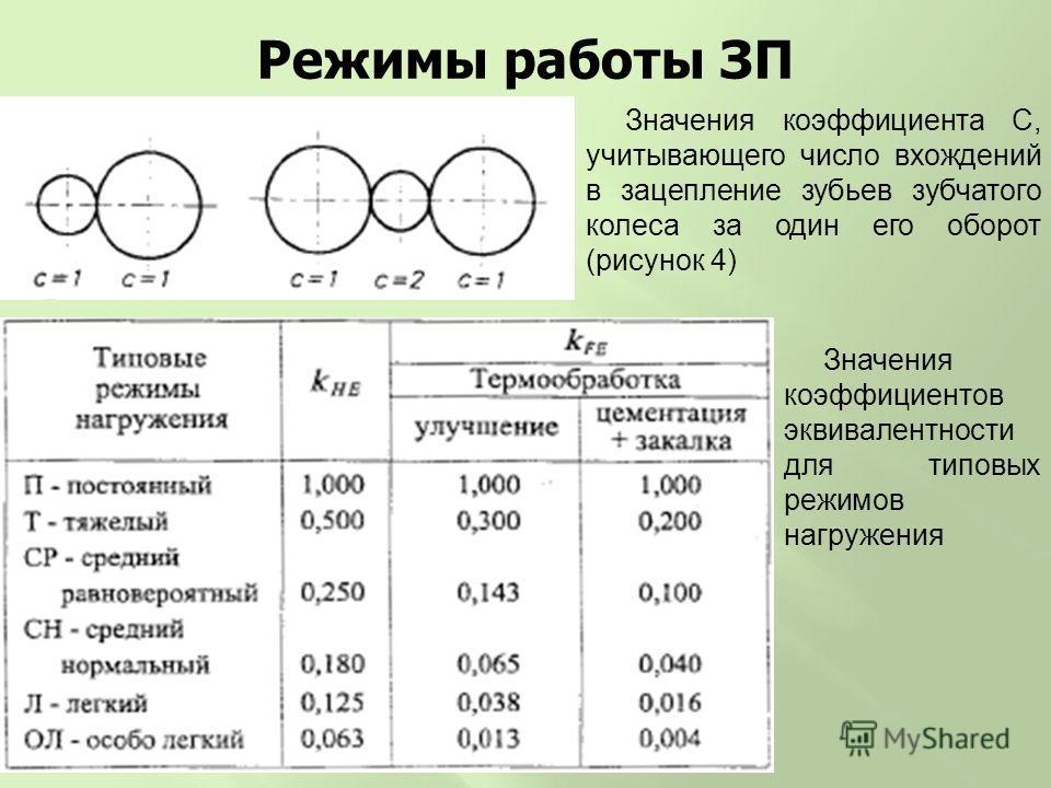 Режимы работы ЗП Значения коэффициента С, учитывающего число вхождений в зацепление зубьев зубчатого колеса за один его оборот (рисунок 4) Значения коэффициентов эквивалентности для типовых режимов нагружения