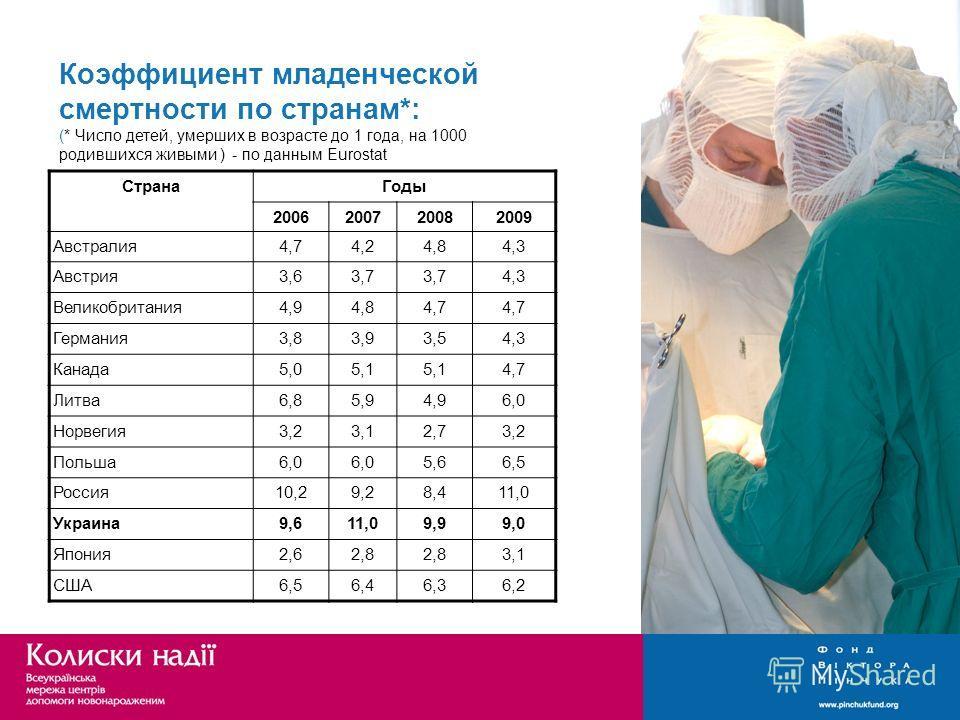 Коэффициент младенческой смертности по странам*: (* Число детей, умерших в возрасте до 1 года, на 1000 родившихся живыми ) - по данным Eurostat СтранаГоды 2006200720082009 Австралия4,74,24,84,3 Австрия3,63,7 4,3 Великобритания4,94,84,7 Германия3,83,9