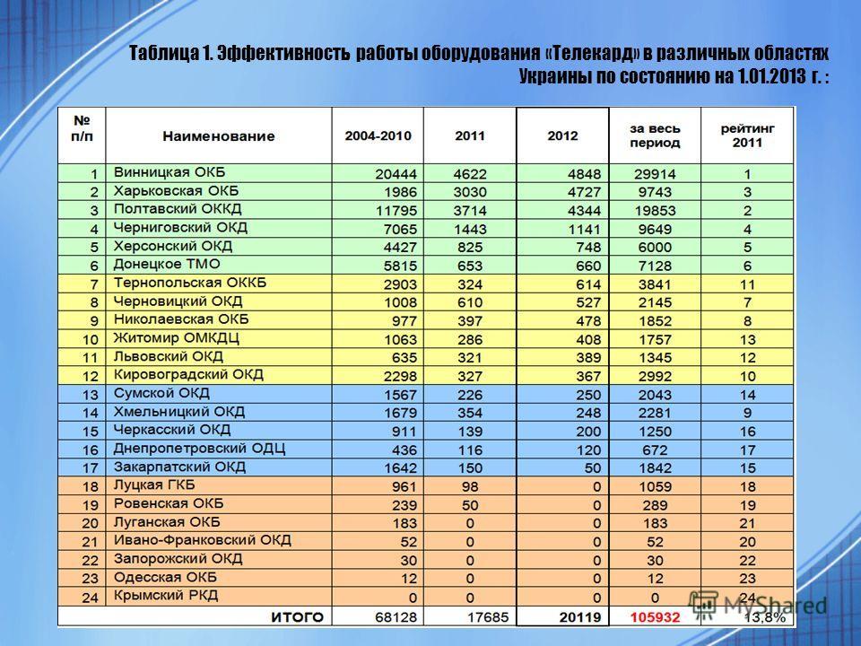 Таблица 1. Эффективность работы оборудования «Телекард» в различных областях Украины по состоянию на 1.01.2013 г. :