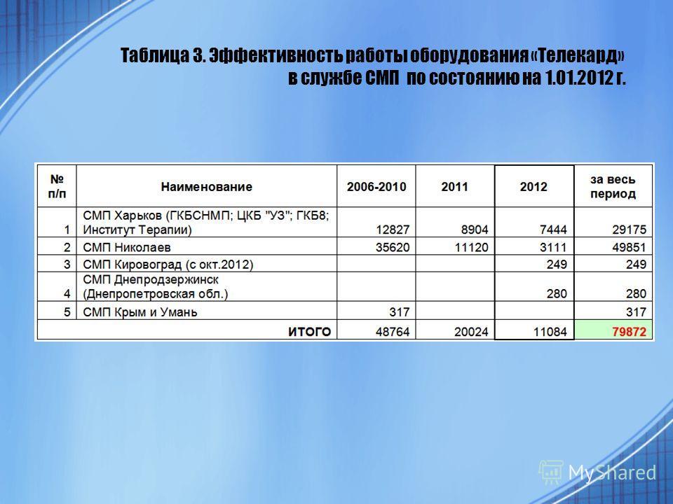 Таблица 3. Эффективность работы оборудования «Телекард» в службе СМП по состоянию на 1.01.2012 г.