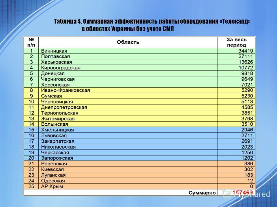 Таблица 4. Суммарная эффективность работы оборудования «Телекард» в областях Украины без учета СМП