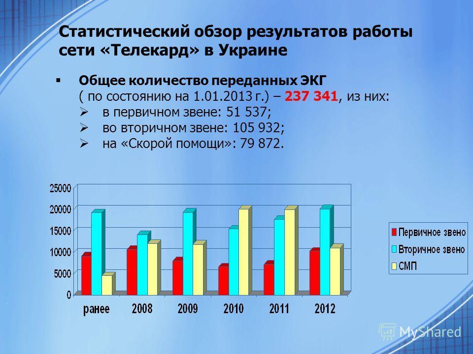Статистический обзор результатов работы сети «Телекард» в Украине Общее количество переданных ЭКГ ( по состоянию на 1.01.2013 г.) – 237 341, из них: в первичном звене: 51 537; во вторичном звене: 105 932; на «Скорой помощи»: 79 872.