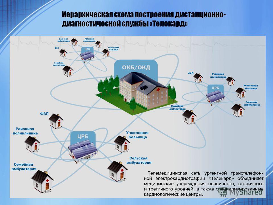 Иерархическая схема построения дистанционно- диагностической службы «Телекард»