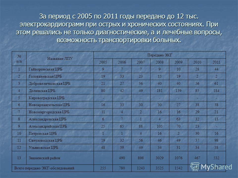 За период с 2005 по 2011 годы передано до 12 тыс. электрокардиограмм при острых и хронических состояниях. При этом решались не только диагностические, а и лечебные вопросы, возможность транспортировки больных. п/п Название ЛПУ Передано ЭКГ 2005200620