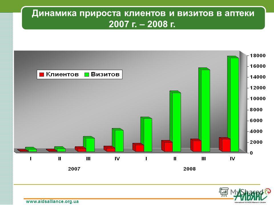 www.aidsalliance.org.ua Динамика прироста клиентов и визитов в аптеки 2007 г. – 2008 г.