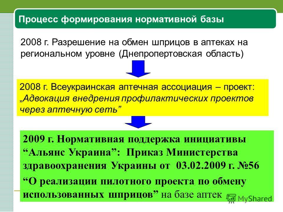 Процесс формирования нормативной базы 2009 г. Нормативная поддержка инициативы Альянс Украина: Приказ Министерства здравоохранения Украины от 03.02.2009 г. 56 О реализации пилотного проекта по обмену использованных шприцов на базе аптек 2008 г. Разре