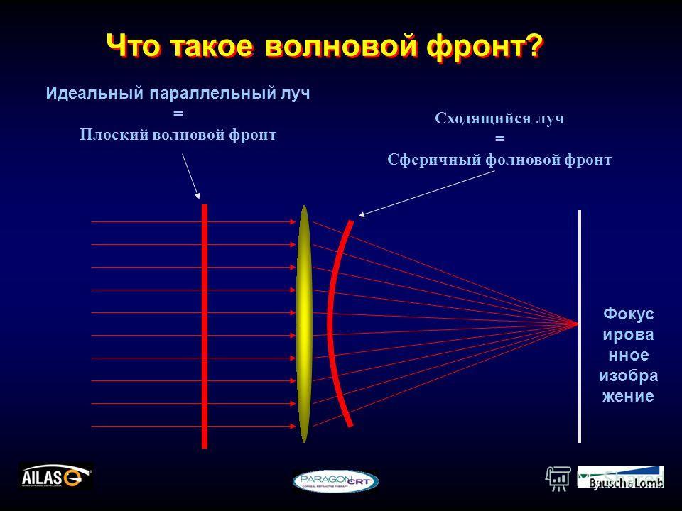 Что такое волновой фронт? Сходящийся луч = Сферичный фолновой фронт Идеальный параллельный луч = Плоский волновой фронт Фокус ирова нное изобра жение