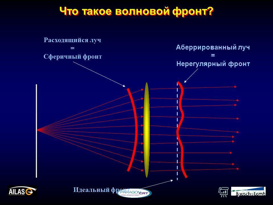 Что такое волновой фронт? Аберрированный луч = Нерегулярный фронт Расходящийся луч = Сферичный фронт Идеальный фронт