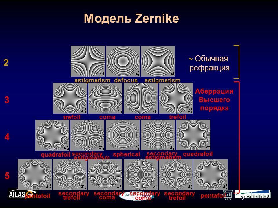Модель Zernike trefoil coma trefoil quadrafoil secondary spherical 2 3 4 5 secondary quadrafoil pentafoil secondary pentafoil secondary defocus astigmatism trefoil coma ~ Обычная рефракция Аберрации Высшего порядка