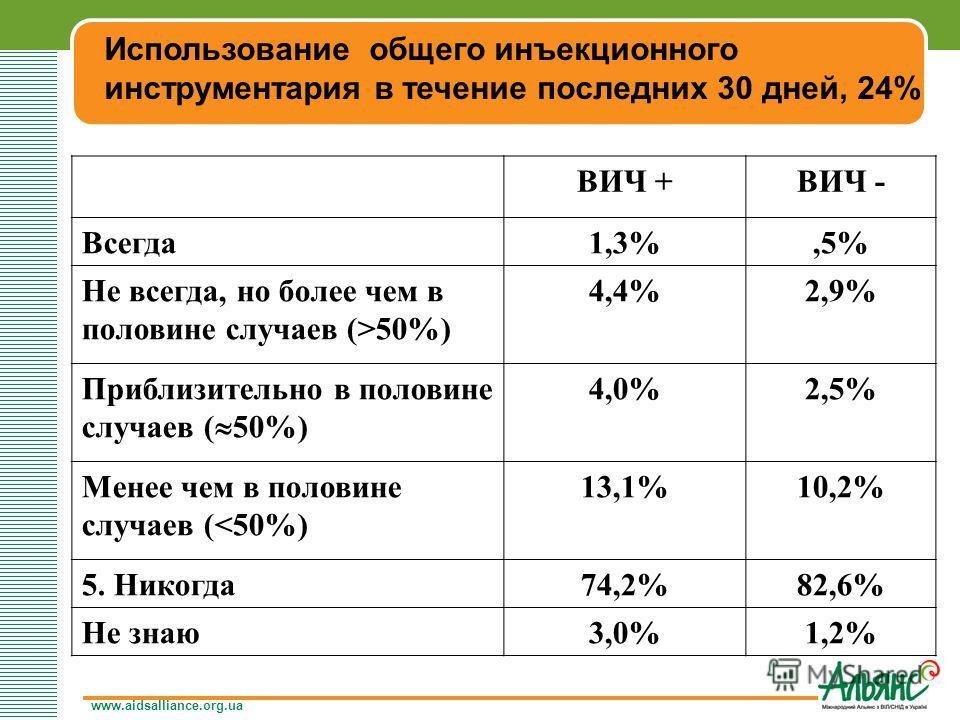 www.aidsalliance.org.ua Использование общего инъекционного инструментария в течение последних 30 дней, 24% ВИЧ +ВИЧ - Всегда1,3%,5% Не всегда, но более чем в половине случаев (>50%) 4,4%2,9% Приблизительно в половине случаев ( 50%) 4,0%2,5% Менее чем
