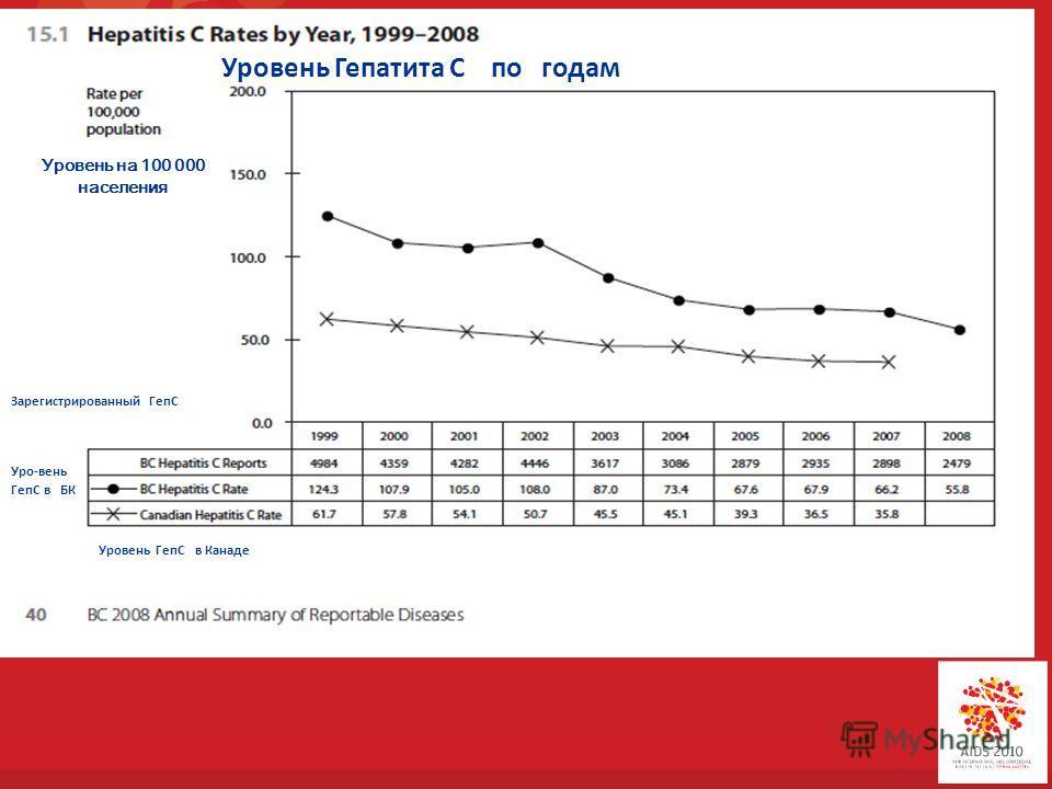 Уровень Гепатита С по годам Уровень на 100 000 населения Зарегистрированный ГепС Уро-вень ГепС в БК Уровень ГепС в Канаде