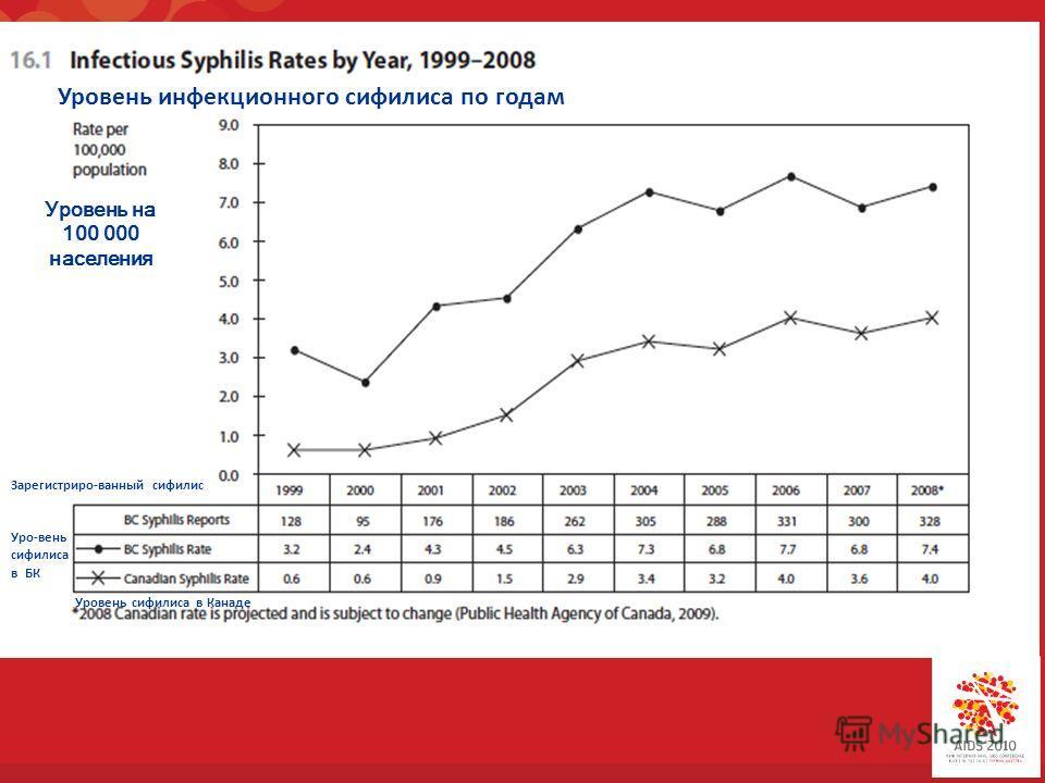 Уровень инфекционного сифилиса по годам Уровень на 100 000 населения Зарегистриро-ванный сифилис Уро-вень сифилиса в БК Уровень сифилиса в Канаде