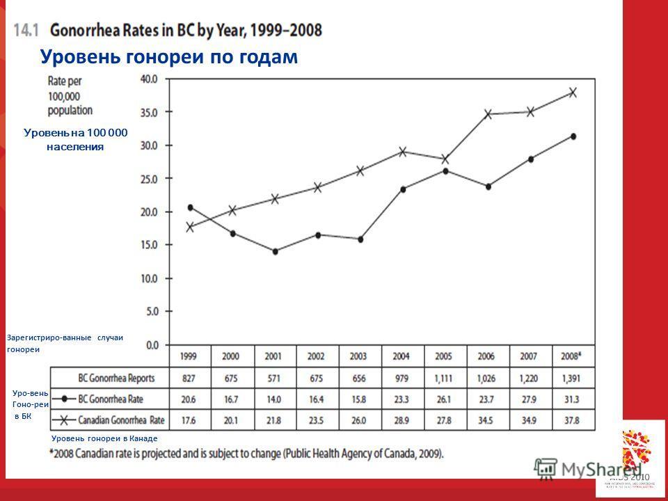 Уровень гонореи по годам Уровень на 100 000 населения Зарегистриро-ванные случаи гонореи Уро-вень Гоно-реи в БК Уровень гонореи в Канаде
