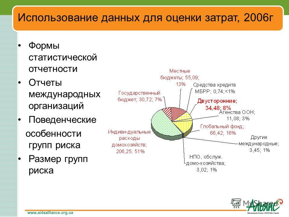 www.aidsalliance.org.ua Использование данных для оценки затрат, 2006г. Формы статистической отчетности Отчеты международных организаций Поведенческие особенности групп риска Размер групп риска