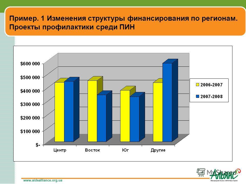 www.aidsalliance.org.ua Пример. 1 Изменения структуры финансирования по регионам. Проекты профилактики среди ПИН