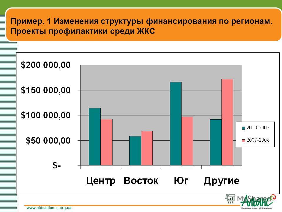 www.aidsalliance.org.ua Пример. 1 Изменения структуры финансирования по регионам. Проекты профилактики среди ЖКС