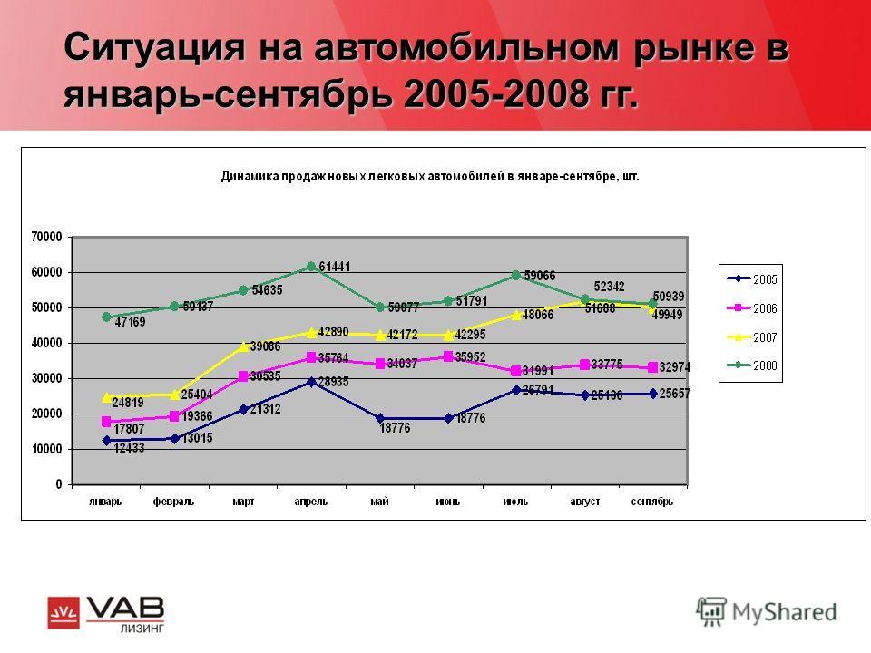 Ситуация на автомобильном рынке в январь-сентябрь 2005-2008 гг.