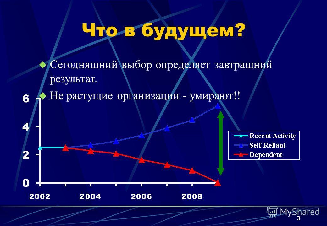 3 Что в будущем? u Сегодняшний выбор определяет завтрашний результат. u Не растущие организации - умирают!!