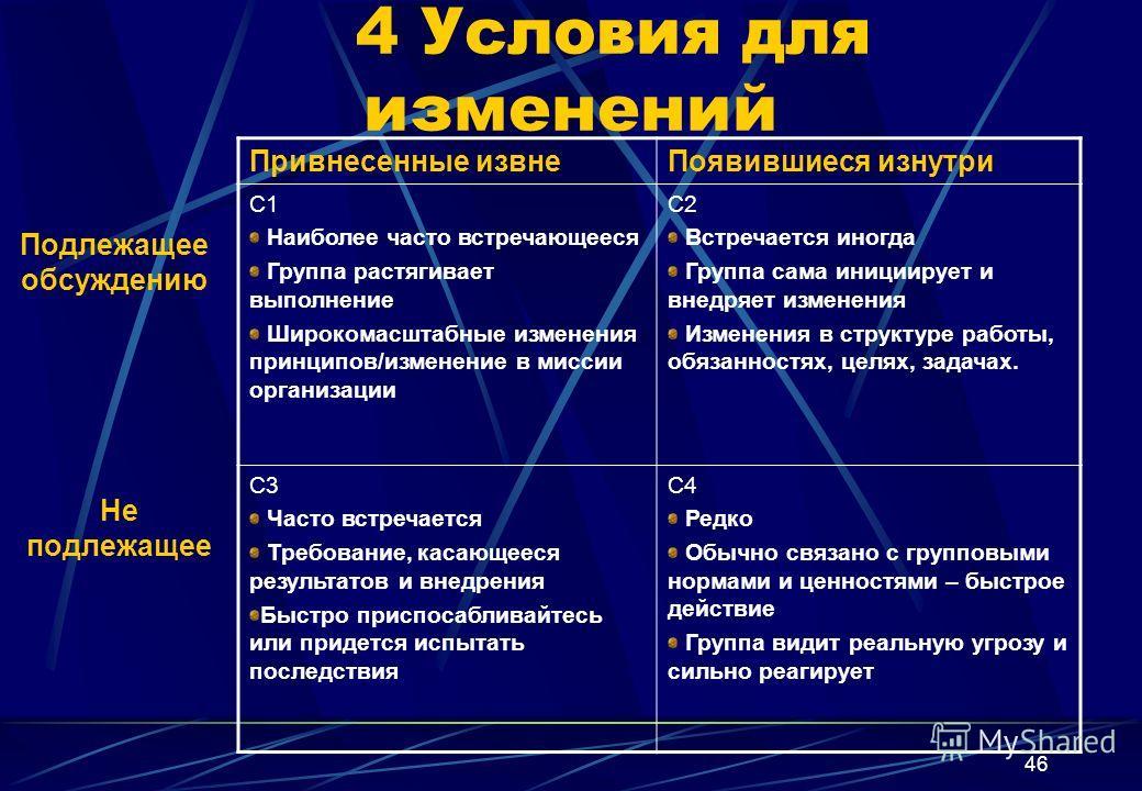 46 4 Условия для изменений Привнесенные извнеПоявившиеся изнутри C1 Наиболее часто встречающееся Группа растягивает выполнение Широкомасштабные изменения принципов/изменение в миссии организации C2 Встречается иногда Группа сама инициирует и внедряет