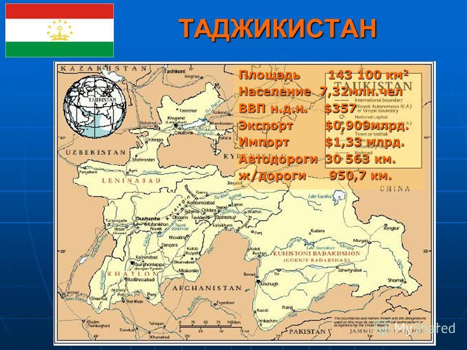 11 ТАДЖИКИСТАН Площадь 143 100 км 2 Население 7,32млн.чел ВВП н.д.н. $357 Экспорт $0,909млрд. Импорт $1,33 млрд. Автодороги 30 563 км. ж/дороги 950,7 км.