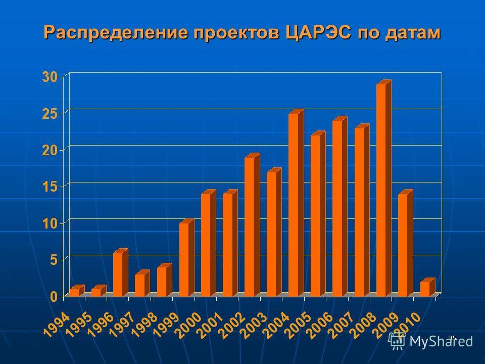 35 Распределение проектов ЦАРЭС по датам