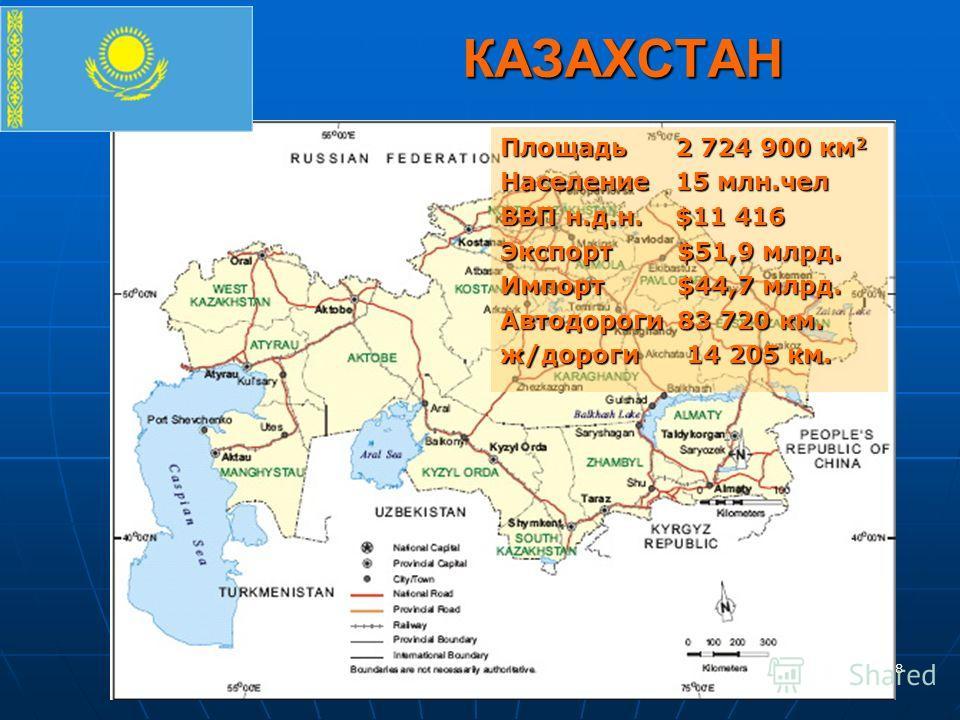 8 КАЗАХСТАН КАЗАХСТАН Площадь 2 724 900 км 2 Население 15 млн.чел ВВП н.д.н. $11 416 Экспорт $51,9 млрд. Импорт $44,7 млрд. Автодороги 83 720 км. ж/дороги 14 205 км.