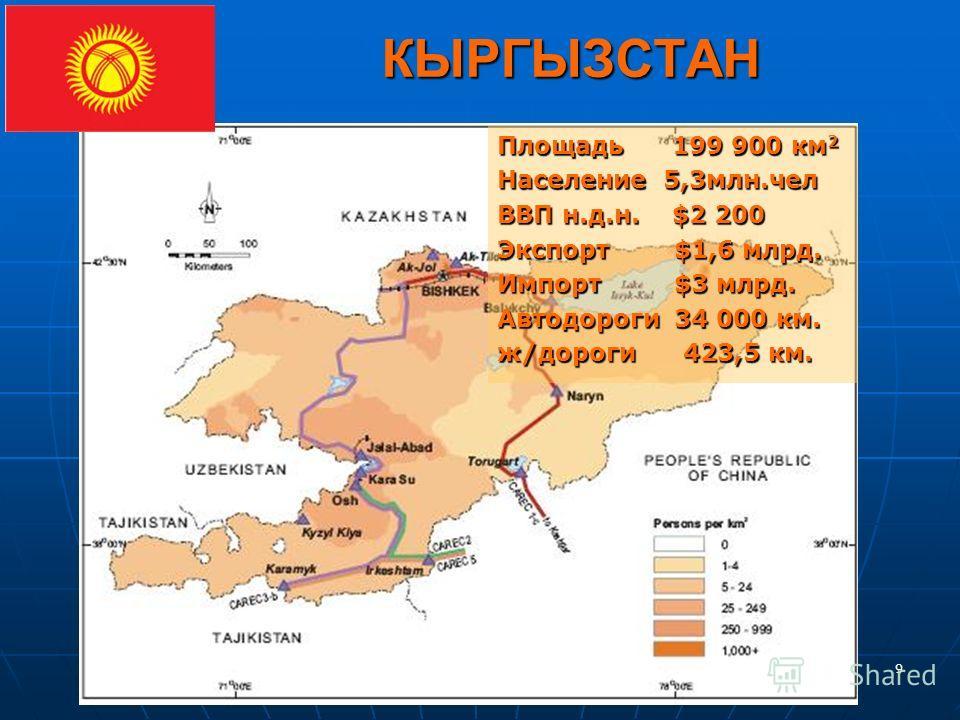 9 КЫРГЫЗСТАН Площадь 199 900 км 2 Население 5,3млн.чел ВВП н.д.н. $2 200 Экспорт $1,6 млрд. Импорт $3 млрд. Автодороги 34 000 км. ж/дороги 423,5 км.