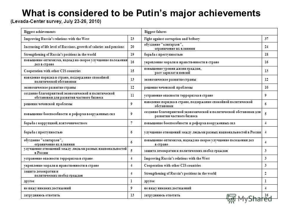 What is considered to be Putins major achievements (Levada-Center survey, July 23-26, 2010) Biggest achievementsBiggest falures Improving Russias relations with the West23Fight against corruption and bribery37 Increasing of life level of Russians, gr