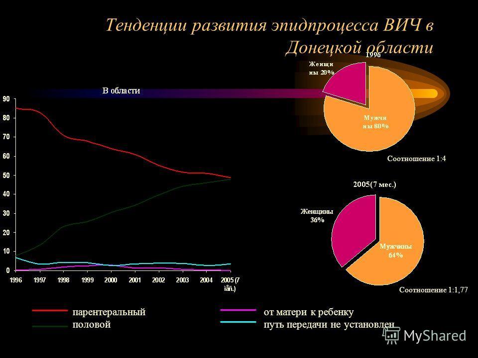 парентеральныйот матери к ребенку половойпуть передачи не установлен Тенденции развития эпидпроцесса ВИЧ в Донецкой области Соотношение 1:4 Соотношение 1:1,77