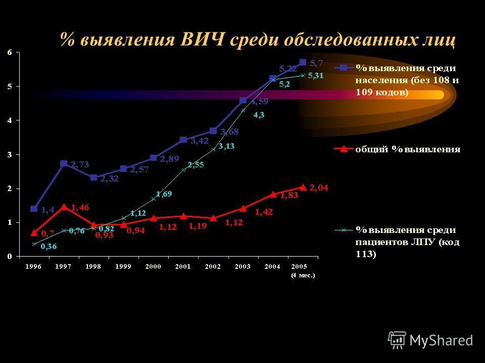 % выявления ВИЧ среди обследованных лиц
