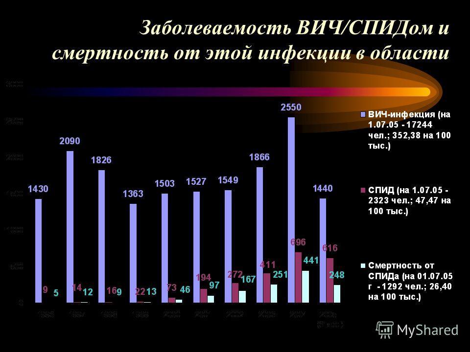 Заболеваемость ВИЧ/СПИДом и смертность от этой инфекции в области