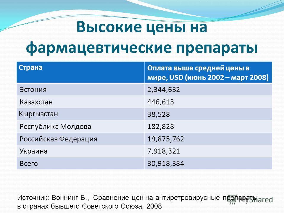 Высокие цены на фармацевтические препараты Страна Оплата выше средней цены в мире, USD (июнь 2002 – март 2008) Эстония2,344,632 Казахстан446,613 Кыргызстан 38,528 Республика Молдова182,828 Российская Федерация19,875,762 Украина7,918,321 Всего30,918,3