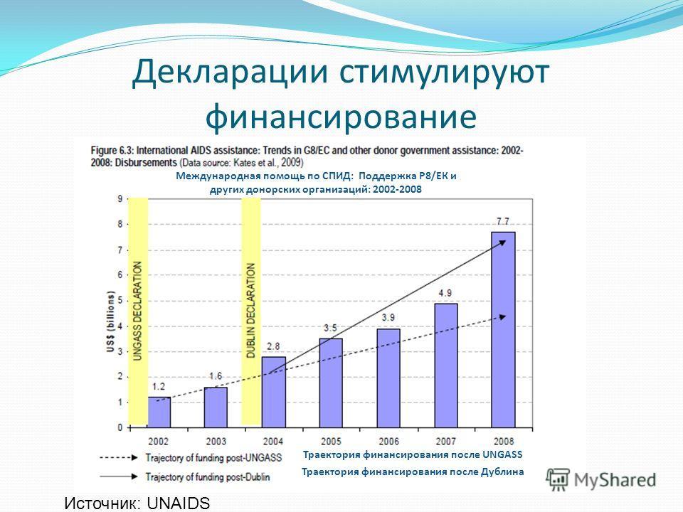 Декларации стимулируют финансирование Источник: UNAIDS Международная помощь по СПИД: Поддержка Р8/ЕК и других донорских организаций: 2002-2008 Траектория финансирования после UNGASS Траектория финансирования после Дублина