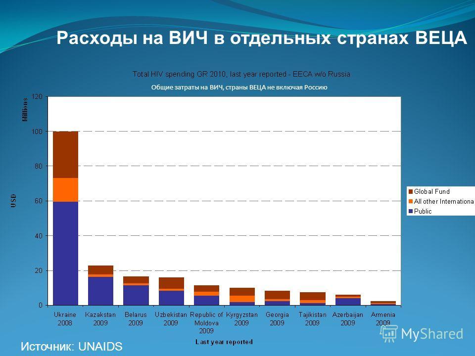 Расходы на ВИЧ в отдельных странах ВЕЦА Источник: UNAIDS Общие затраты на ВИЧ, страны ВЕЦА не включая Россию