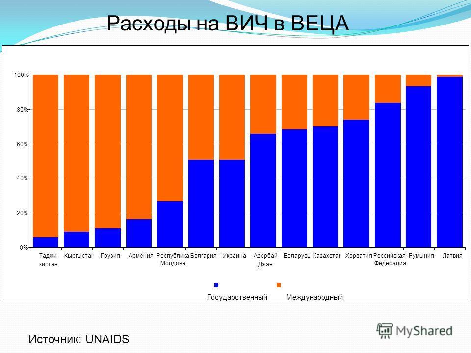 0% 20% 40% 60% 80% 100% Таджи кистан КыргыстанГрузияАрменияРеспублика Молдова БолгарияУкраинаАзербай Джан БеларусьКазахстанХорватияРоссийская Федерация РумынияЛатвия Государственный Международный Источник: UNAIDS Расходы на ВИЧ в ВЕЦА