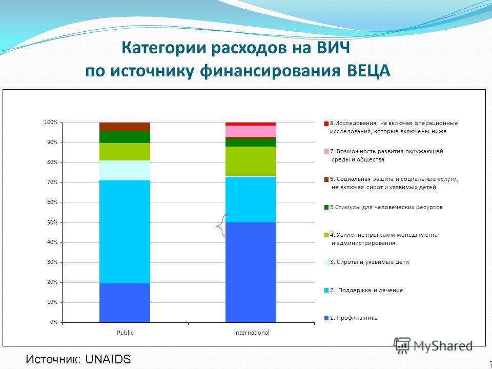 7 0% 10% 20% 30% 40% 50% 60% 70% 80% 90% 100% PublicInternational 8.Исследования, не включая операционные исследования, которые включены ниже 7. Возможность развития окружающей среды и общества 6. Социальная защита и социальные услуги, не включая сир