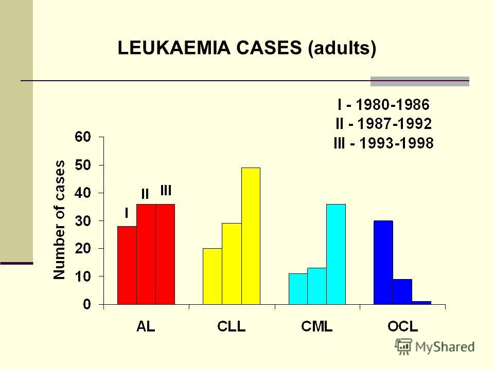 LEUKAEMIA CASES (adults)