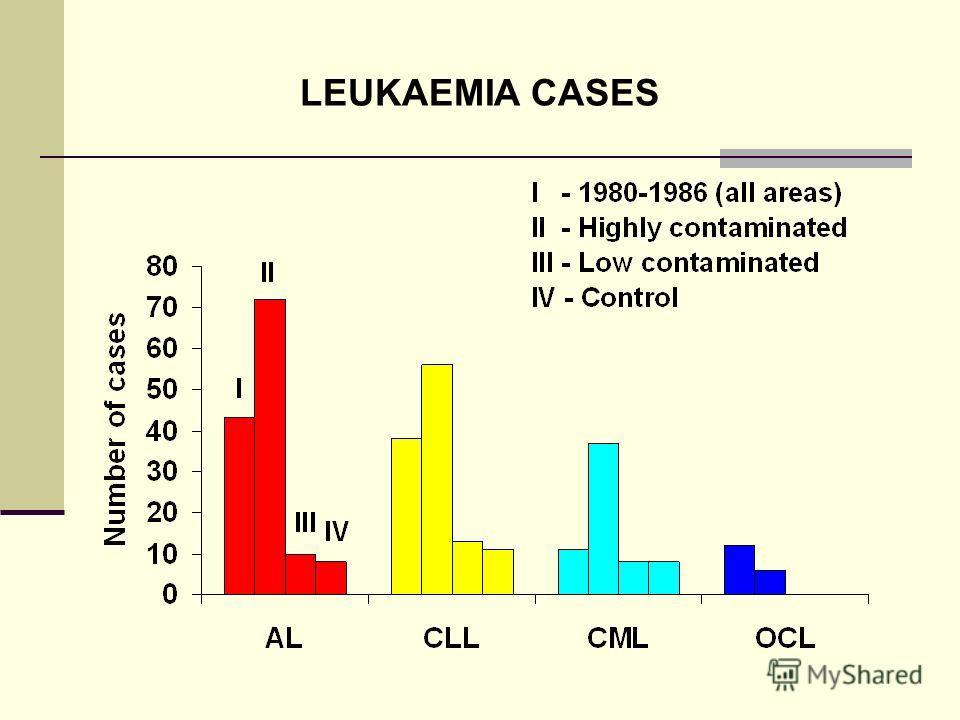 LEUKAEMIA CASES