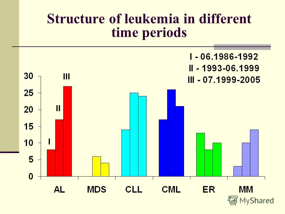 Structure of leukemia in different time periods