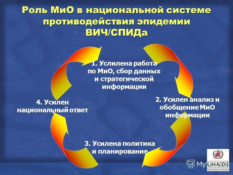 Роль МиО в национальной системе противодействия эпидемии ВИЧ/СПИДа 4. Усилен национальный ответ 1. Услилена работа по МиО, сбор данных и стратегической информации 3. Усилена политика и планирование 2. Усилен анализ и обобщение МиО информации
