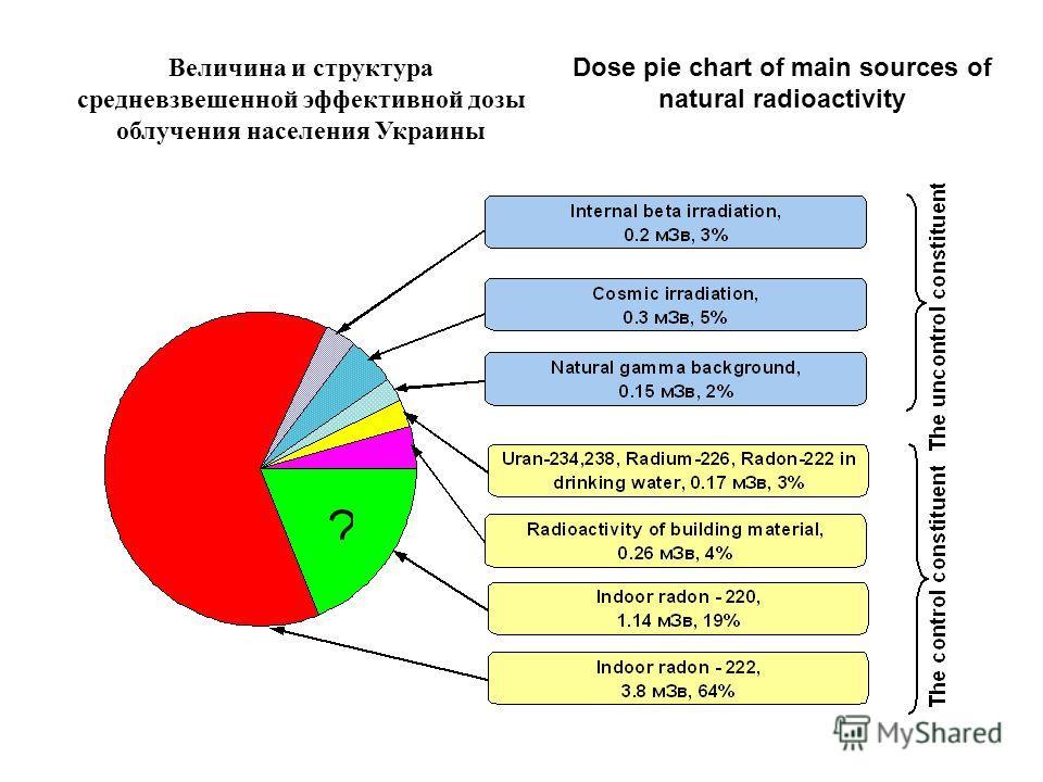 Величина и структура средневзвешенной эффективной дозы облучения населения Украины Dose pie chart of main sources of natural radioactivity