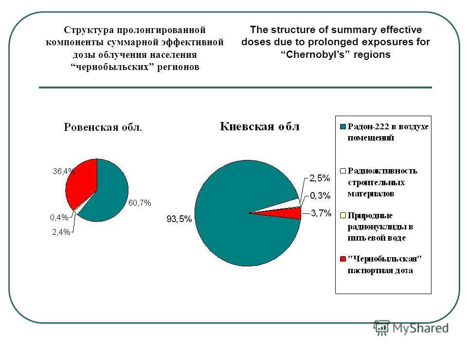 Структура пролонгированной компоненты суммарной эффективной дозы облучения населения чернобыльских регионов The structure of summary effective doses due to prolonged exposures for Chernobyls regions
