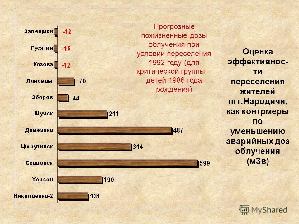 Оценка эффективнос- ти переселения жителей пгт.Народичи, как контрмеры по уменьшению аварийных доз облучения (мЗв) Прогрозные пожизненные дозы облучения при условии переселения 1992 году (для критической группы - детей 1986 года рождения)