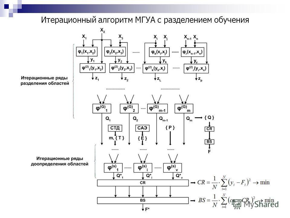 Итерационный алгоритм МГУА с разделением обучения