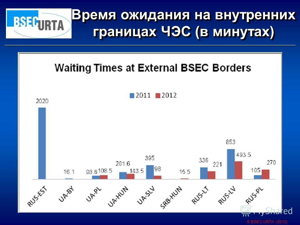 Время ожидания на внутренних границах ЧЭС (в минутах) © BSEC-URTA (2013)