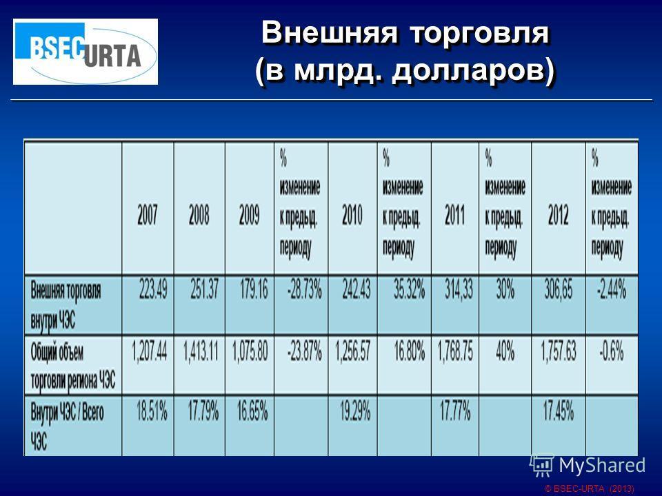 Внешняя торговля (в млрд. долларов) © BSEC-URTA (2013)